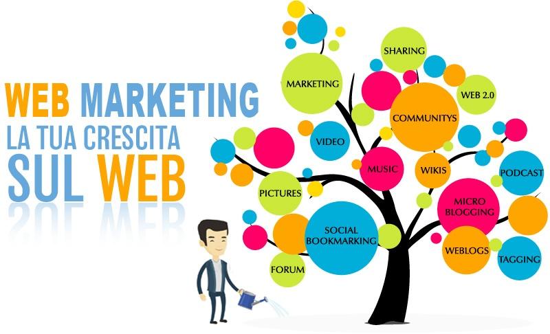 aaaa WMG Web marketing gestito cos e web marketing 3