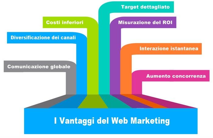 aaaa WMG Web marketing gestito vantaggi web marketing
